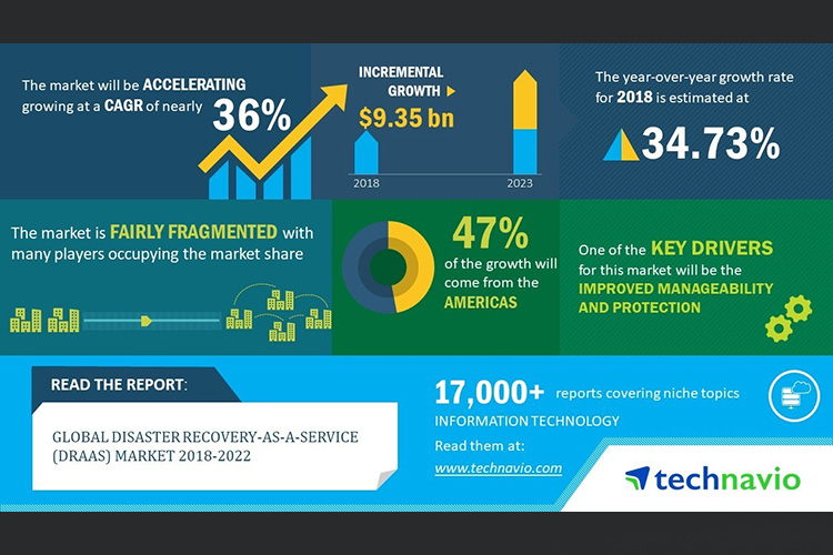 Technavio published the Global Disaster Recovery-as-a-Service (DRaaS) Market 2018-2022 report