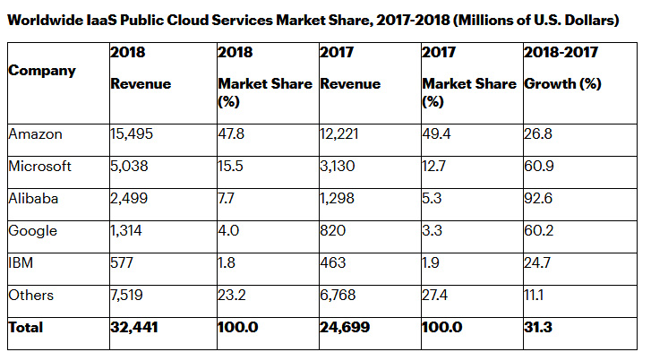A deeper look into the cloud ecosystem in 2019 44