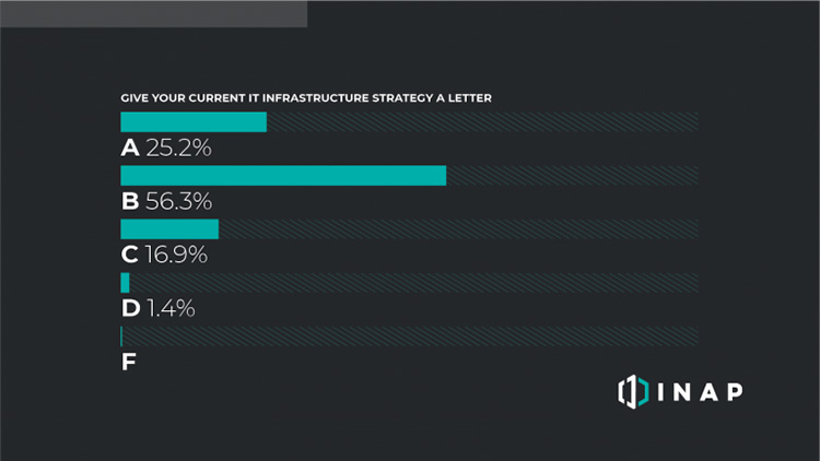 Only 25% of IT leaders give their infrastructure strategies an A 2