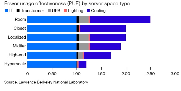 PUE by server space type