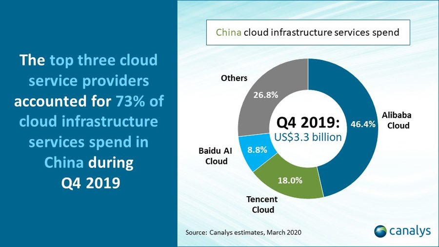 China's cloud market grew by 66.9% in Q4 2019 a