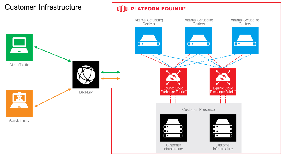 Akamai Prolexic and ECX Fabric Interconnection on Platform Equinix