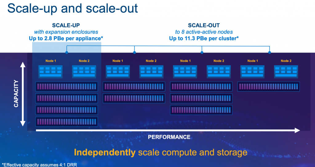 Dell EMC PowerStore Scaling