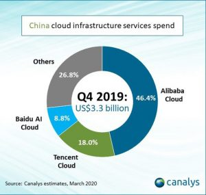 Cloud market share in China