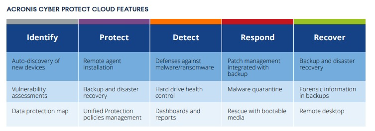 Acronis Cyber Protect Cloud Features