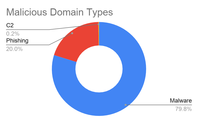 types of malicious domains
