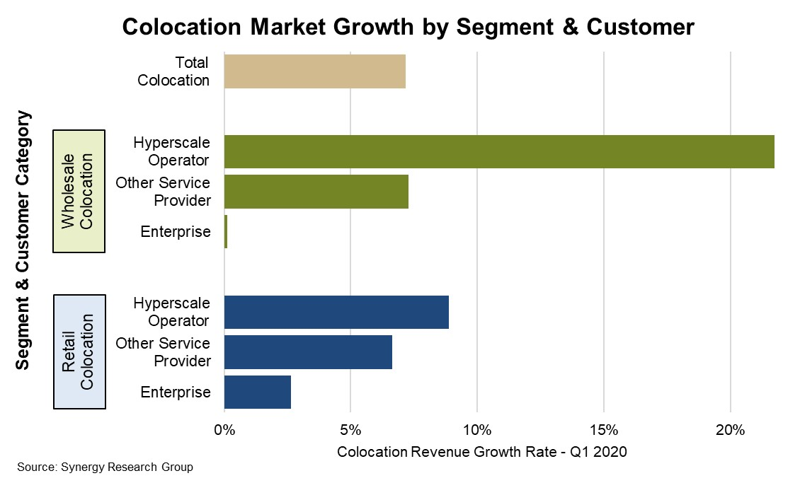 Synergy Hyper-scale operators are the fastest growing 2