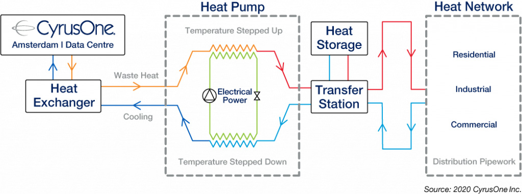 The heat re-use process
