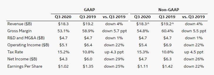 Highlights of Intel Q3 results