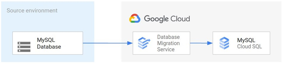 Database Migration Service provides a guided experience to make it easy to create and run migration jobs.