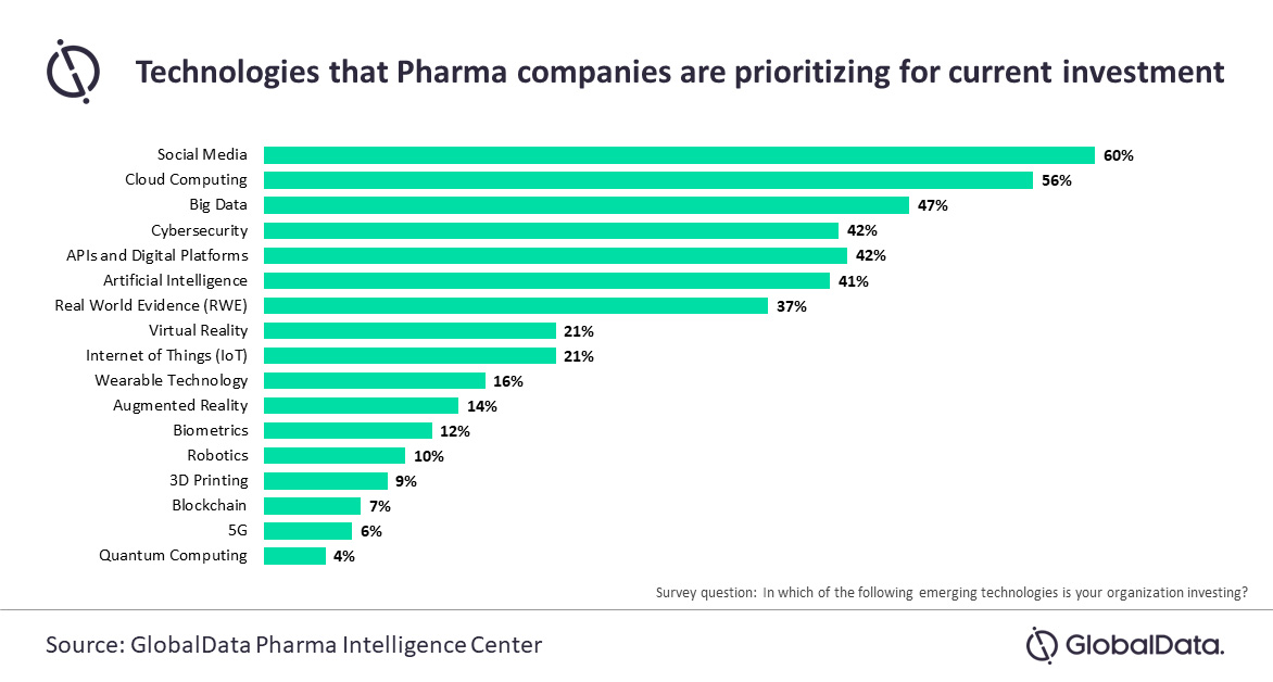Pharma companies forced to shuffle technology investment 2
