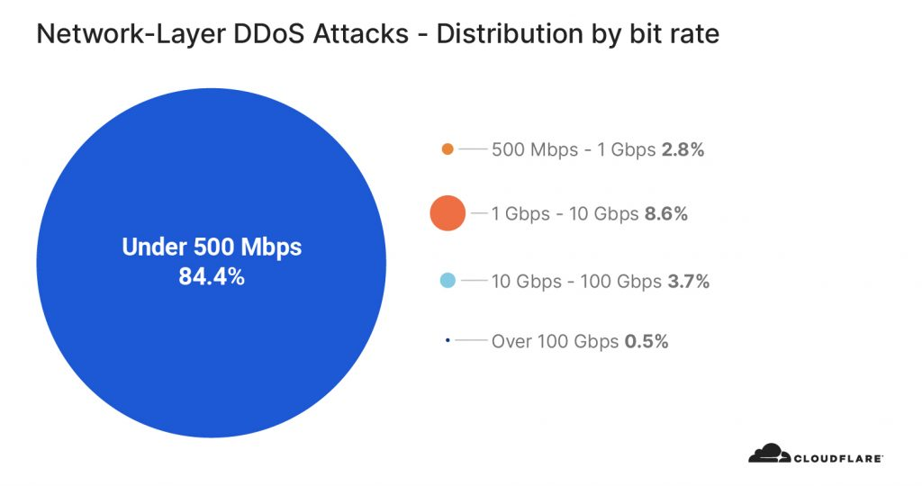 distribution-by-bitrate
