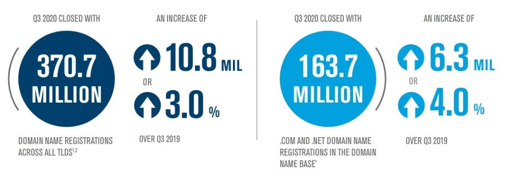 Domain Name Industry Brief summary