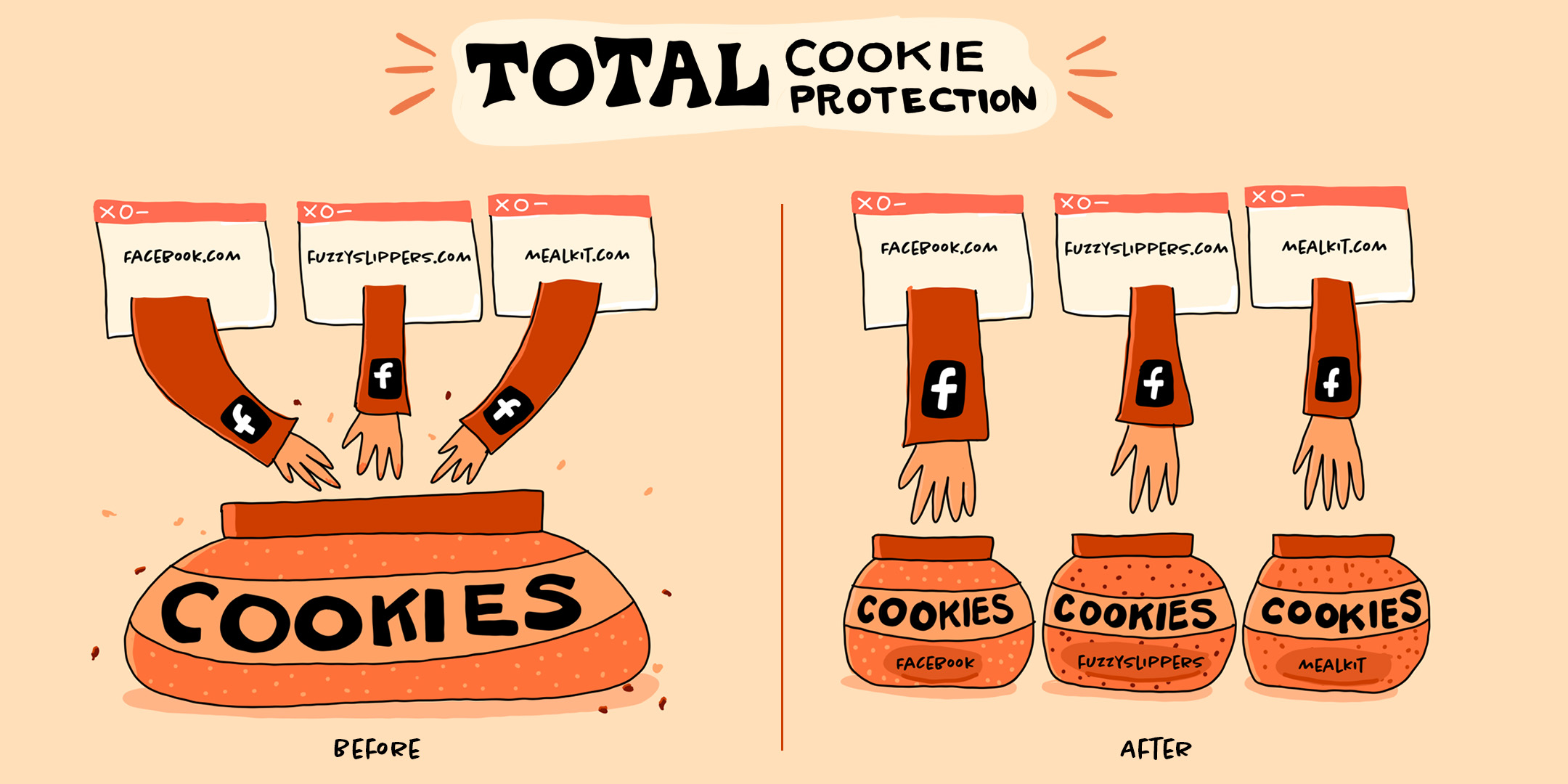 Firefox 86 introduces total cookie protection 2