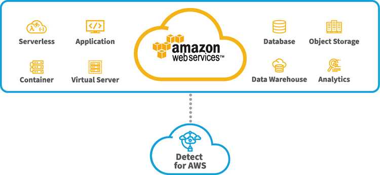 Vectra Detect for Amazon Web Services